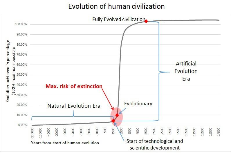 Evolution-curve