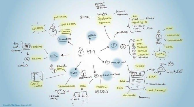 Как стать руководителем проектов в IT
