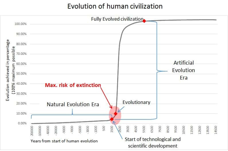 Evolution-curve